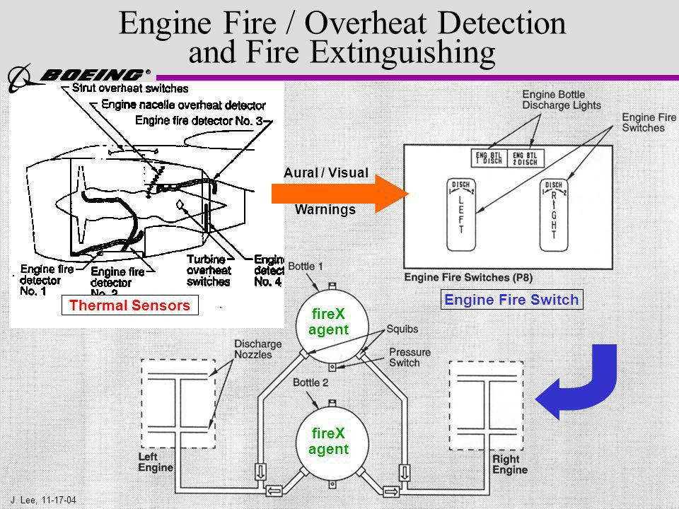 Engine Fire / Overheat Detection and Fire Extinguishing