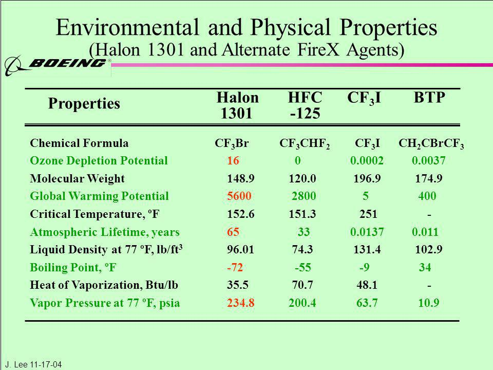 Environmental and Physical Properties