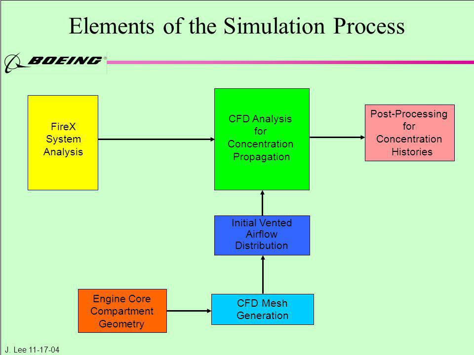 Elements of the Simulation Process