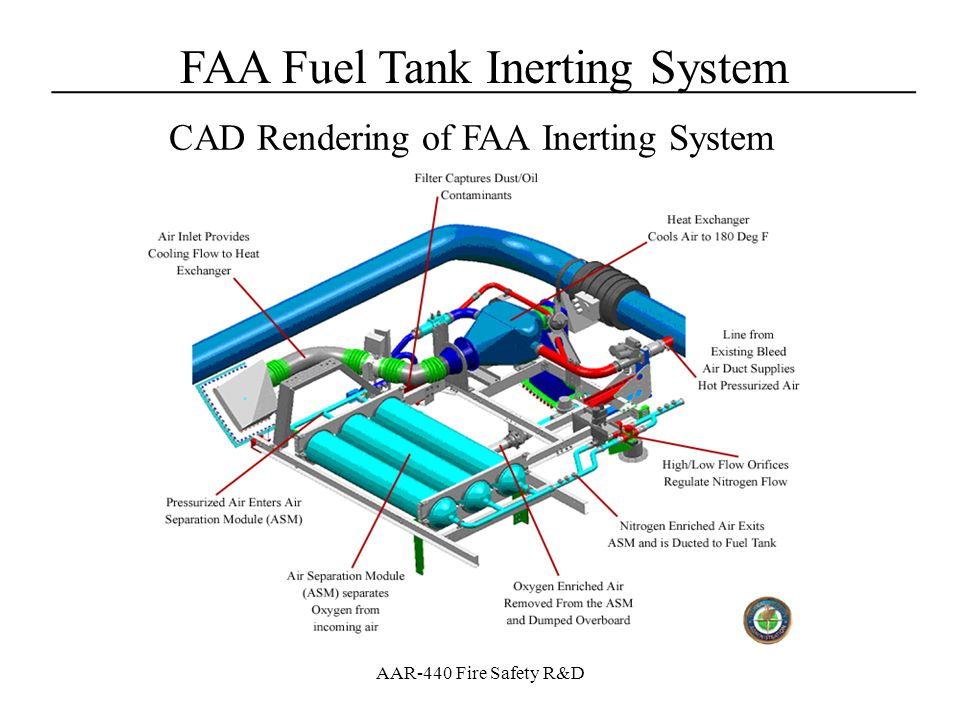 CAD Rendering of FAA Inerting System