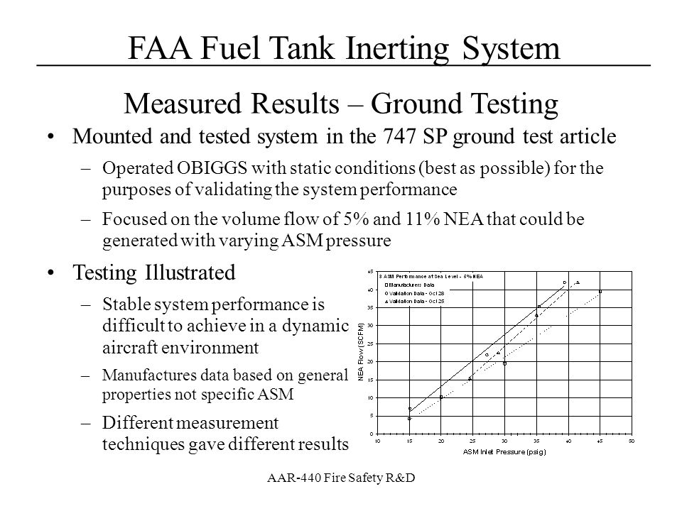 Measured Results – Ground Testing