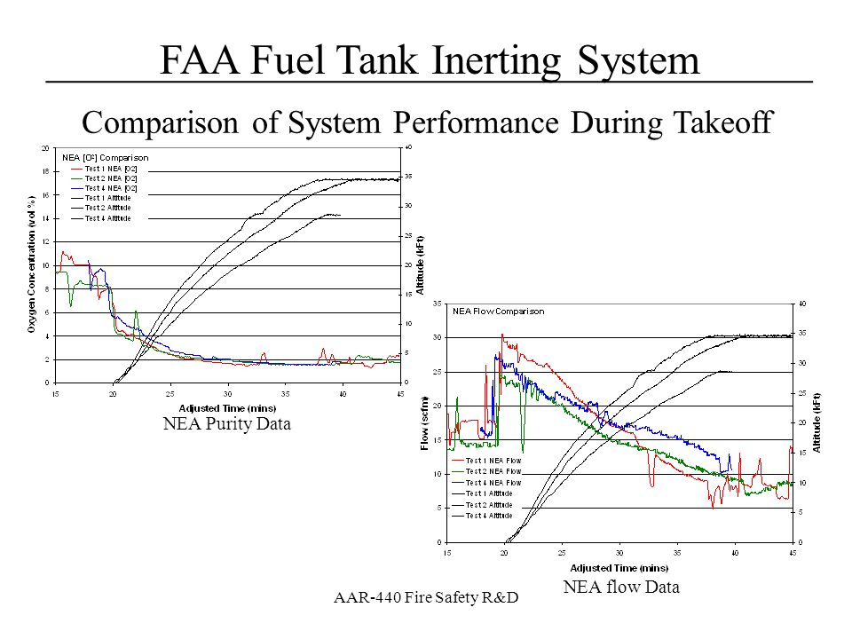 Comparison of System Performance During Takeoff