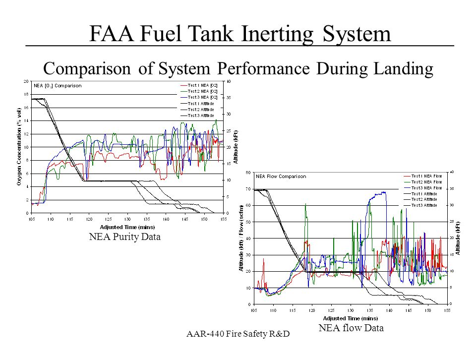 Comparison of System Performance During Landing