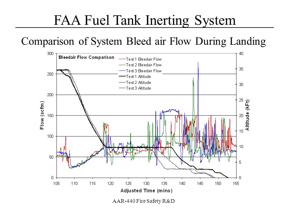 Comparison of System Bleed air Flow During Landing