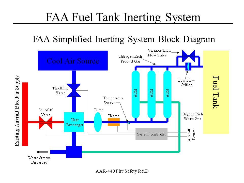 FAA Simplified Inerting System Block Diagram