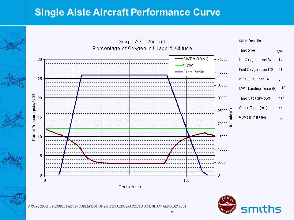 Single Aisle Aircraft Performance Curve