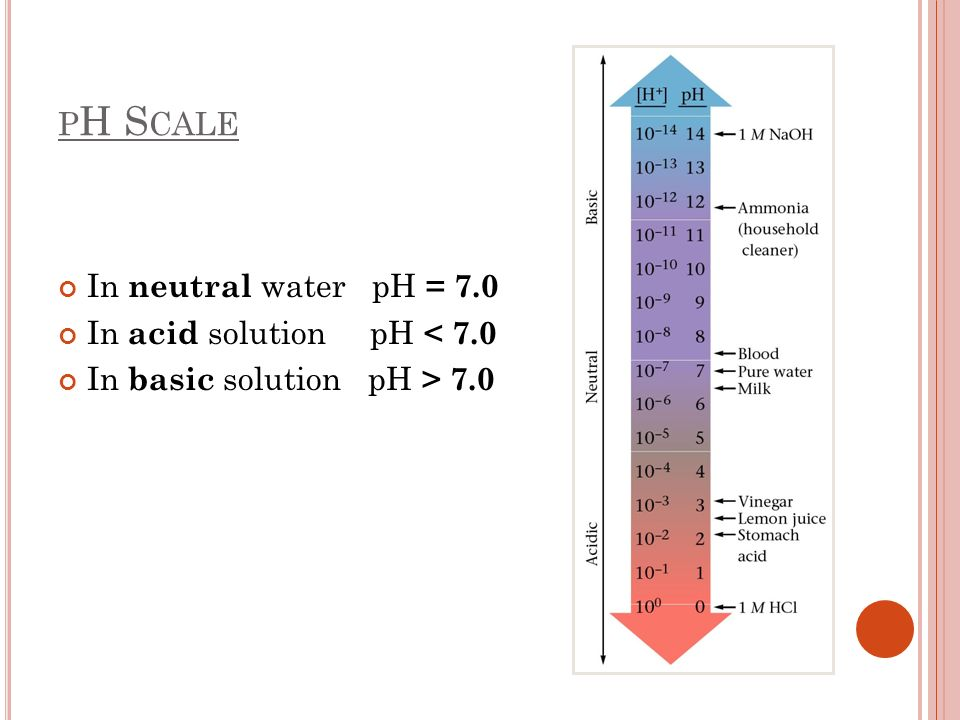 pH Scale In neutral water pH = 7.0 In acid solution pH < 7.0