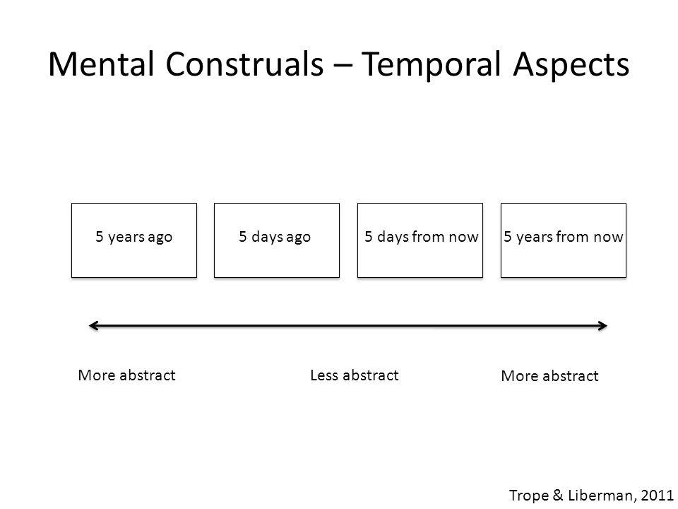 Mental Construals – Temporal Aspects