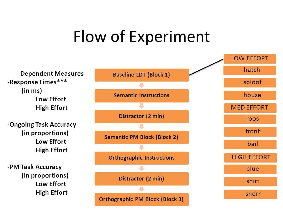 Flow of Experiment LOW EFFORT hatch Dependent Measures