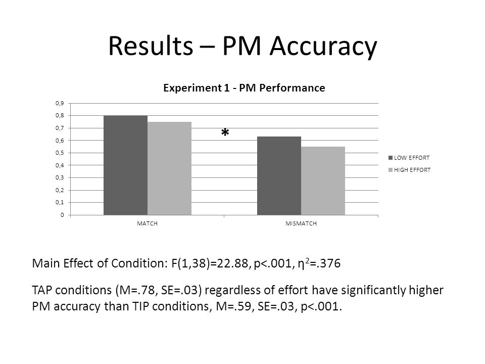 Results – PM Accuracy * Main Effect of Condition: F(1,38)=22.88, p<.001, η2=.376.