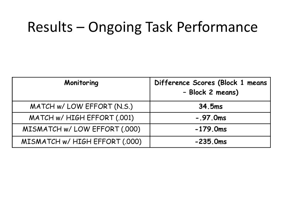 Results – Ongoing Task Performance