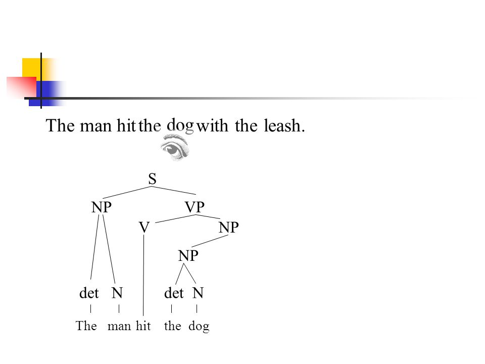 The man hit the dog with the leash. S NP VP V NP NP det N det N The