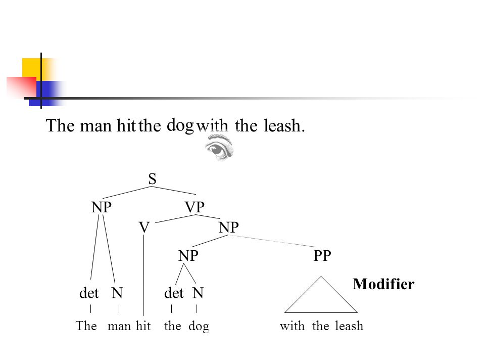 The man hit the dog with the leash. S NP VP V NP NP PP Modifier det N