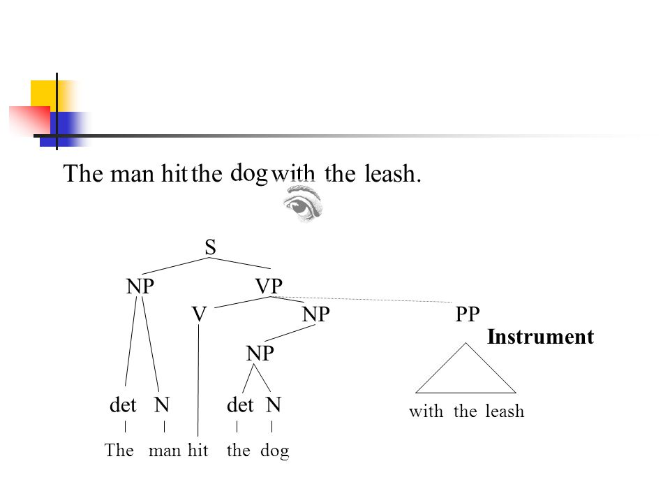 The man hit the dog with the leash. S NP VP V NP PP Instrument NP det