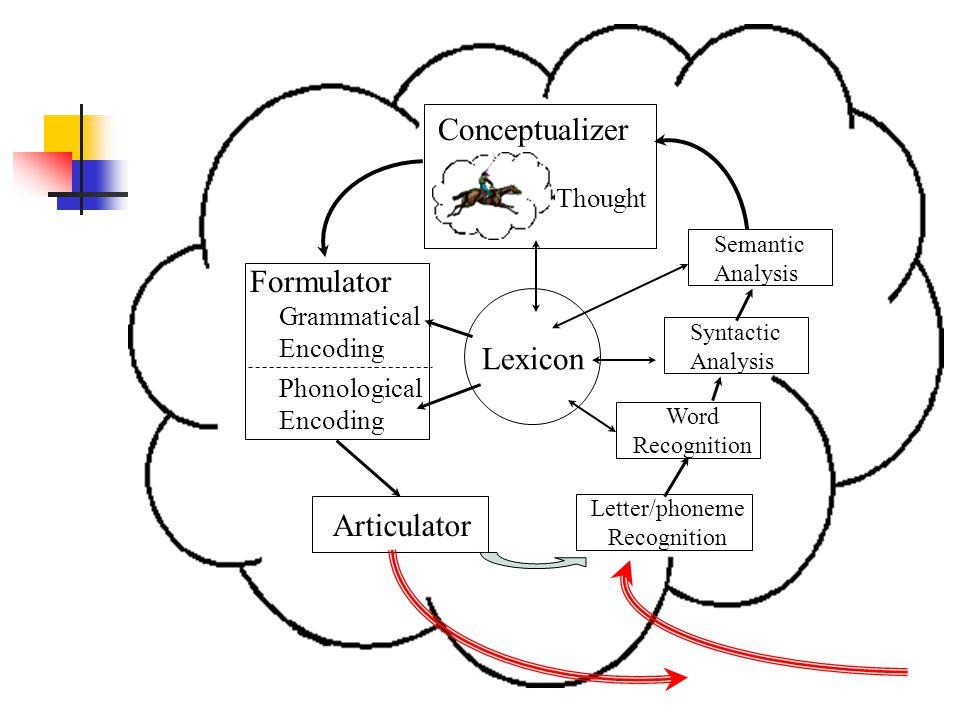 Conceptualizer Formulator Lexicon Articulator Thought
