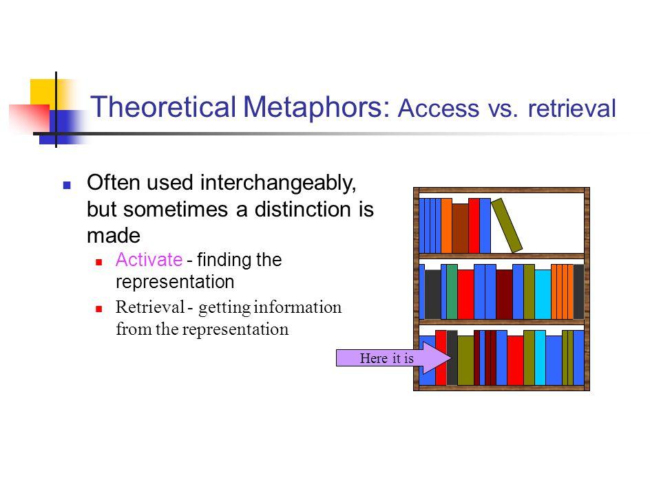 Theoretical Metaphors: Access vs. retrieval