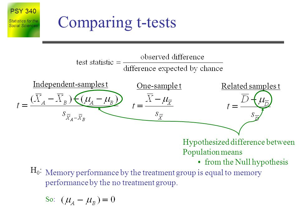 Comparing t-tests Independent-samples t One-sample t Related samples t