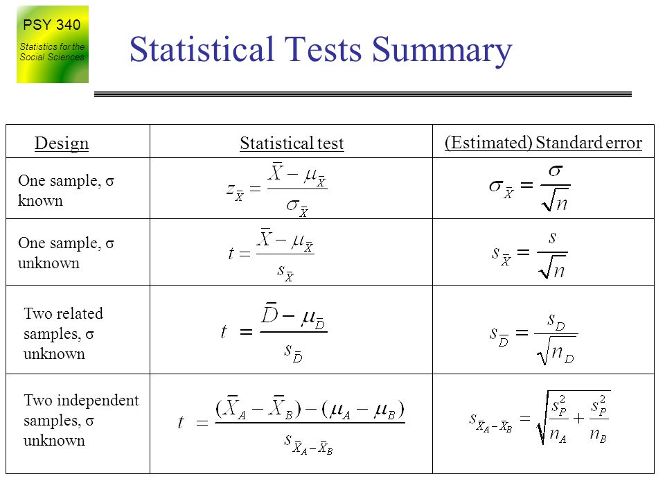 Statistical Tests Summary