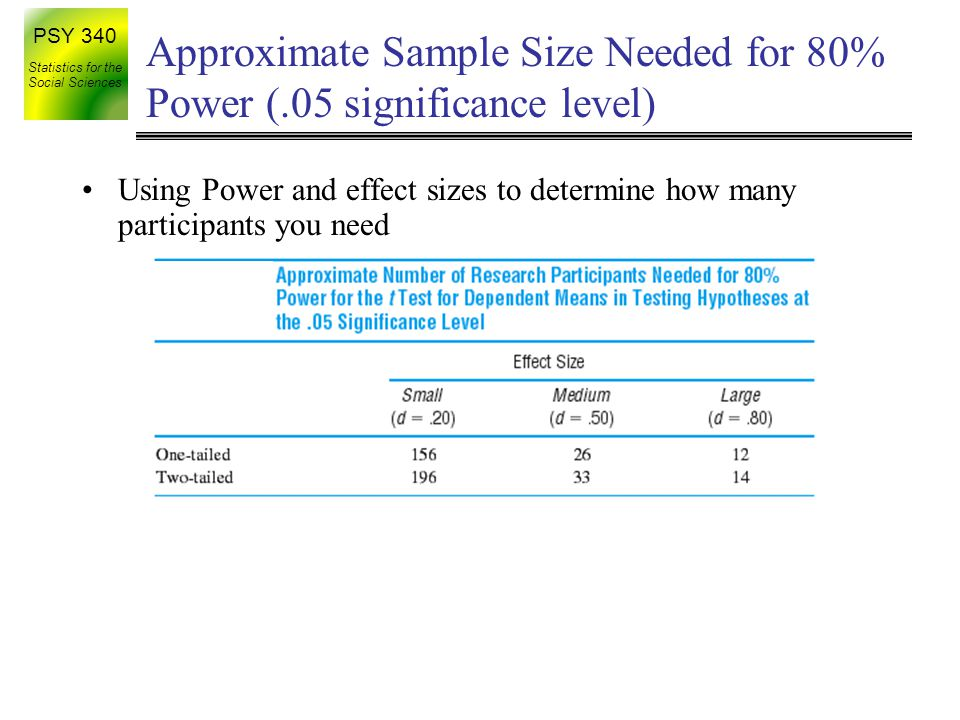 Approximate Sample Size Needed for 80% Power (.05 significance level)