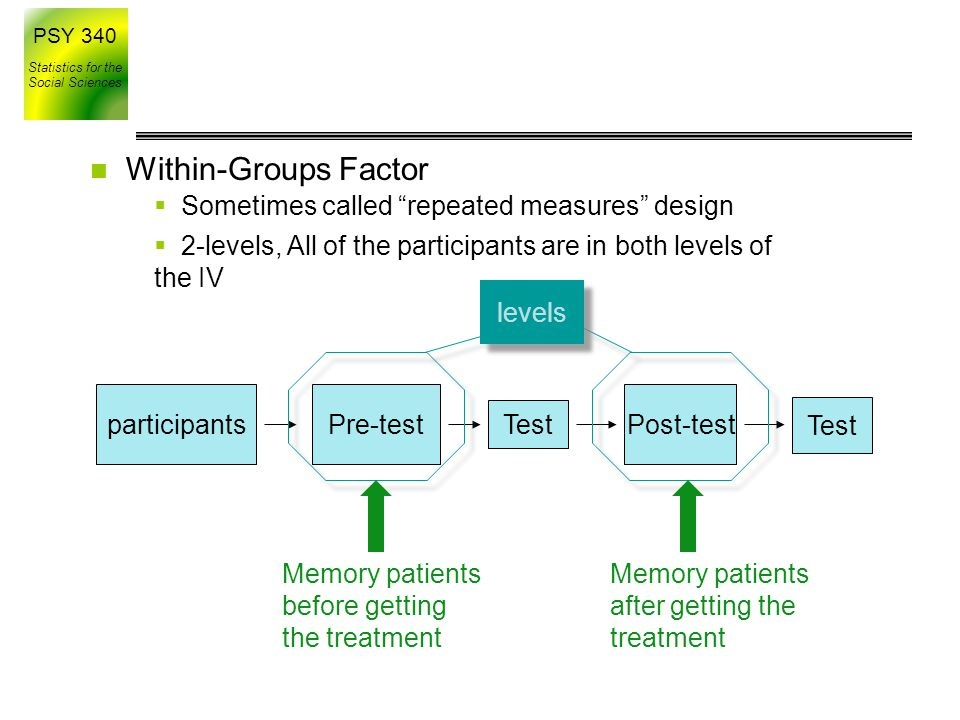 Within-Groups Factor Sometimes called repeated measures design