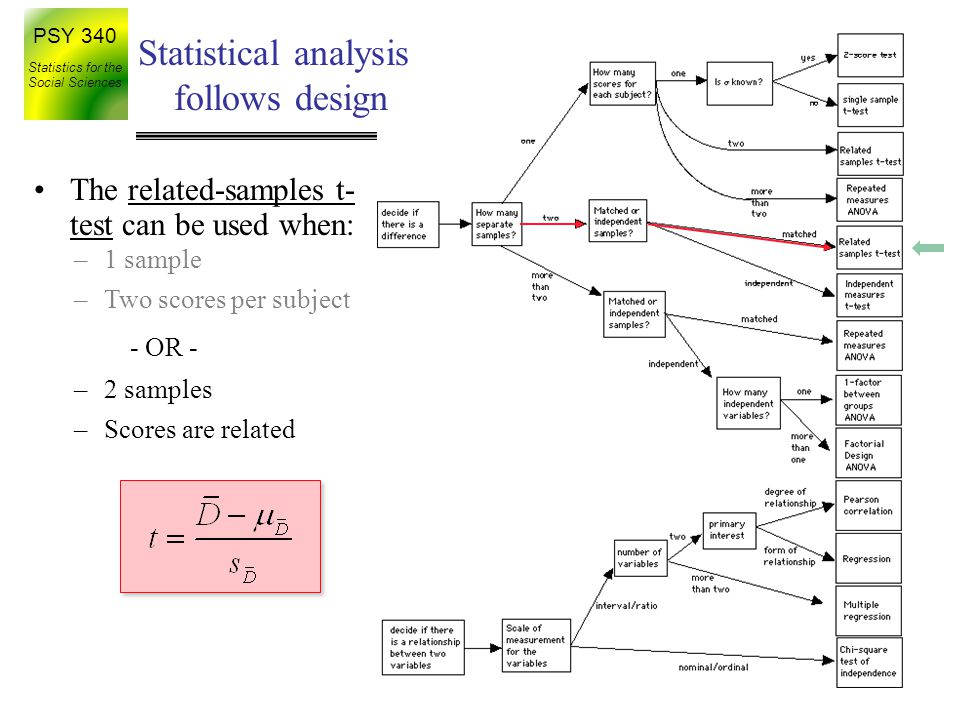 Statistical analysis follows design