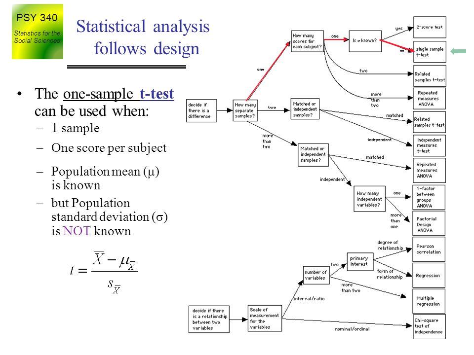 Statistical analysis follows design