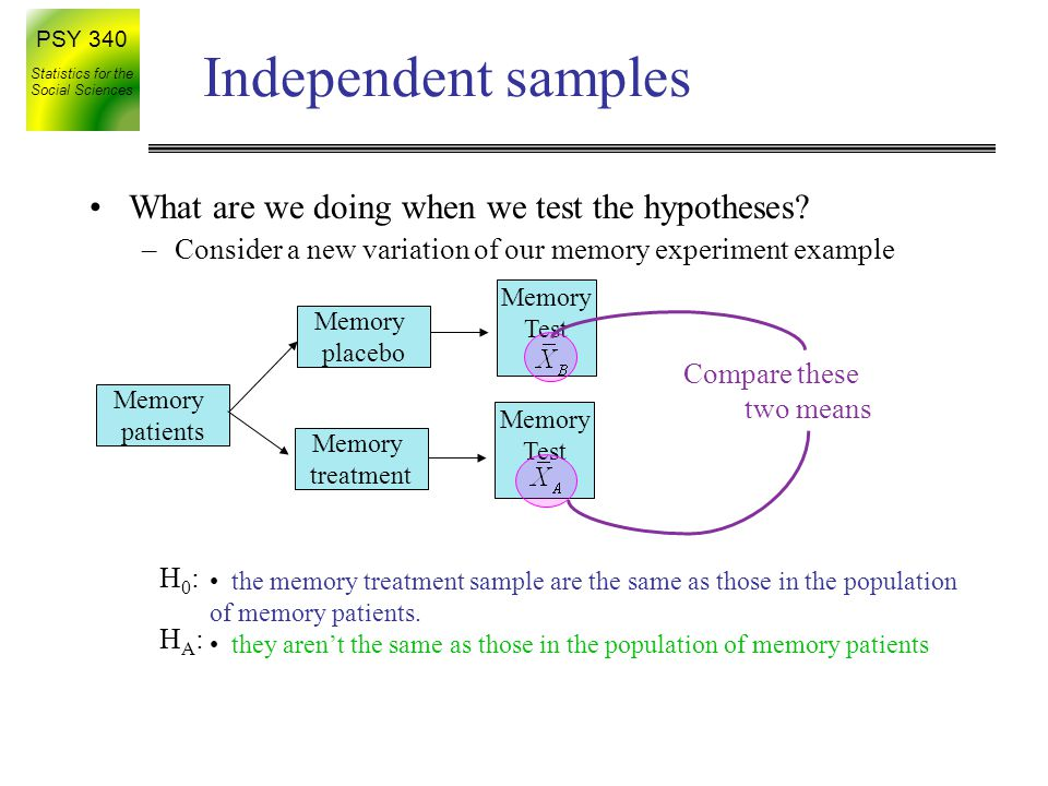 Independent samples What are we doing when we test the hypotheses