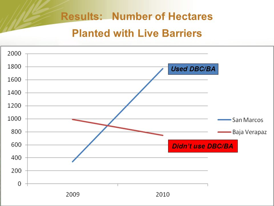 Results: Number of Hectares Planted with Live Barriers