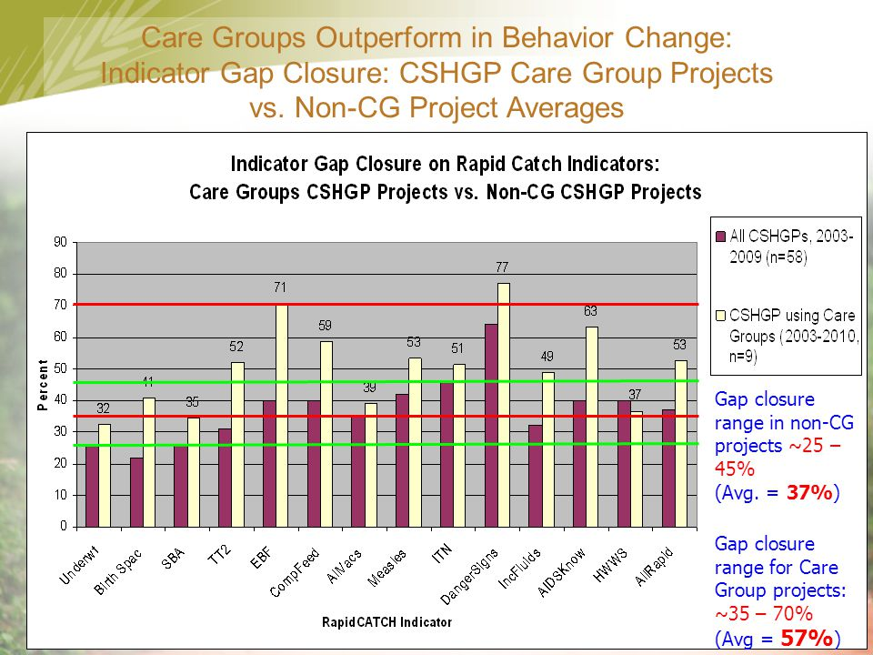 Care Groups Outperform in Behavior Change: Indicator Gap Closure: CSHGP Care Group Projects vs. Non-CG Project Averages
