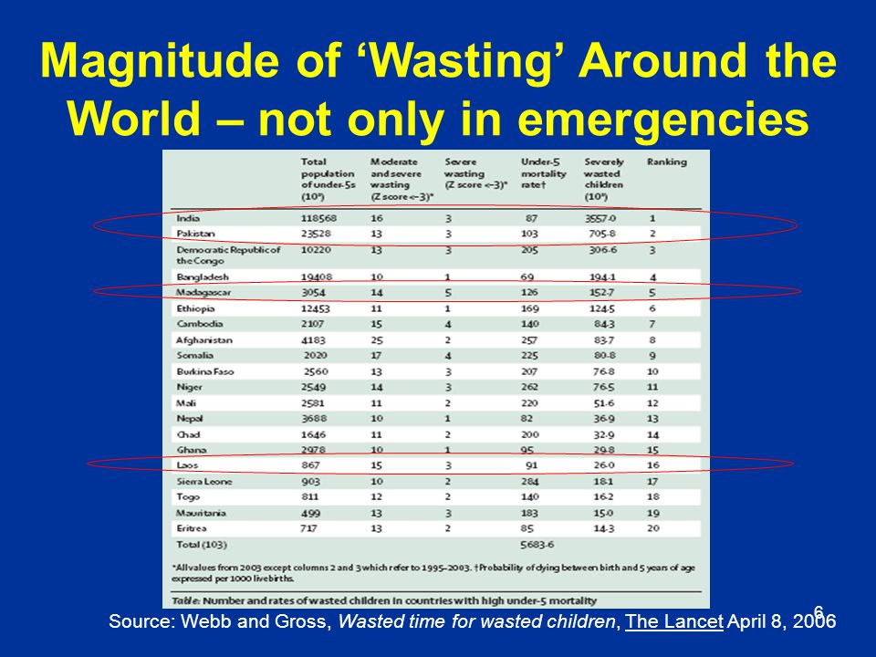 Magnitude of 'Wasting' Around the World – not only in emergencies