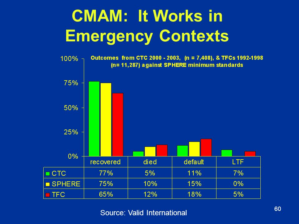 CMAM: It Works in Emergency Contexts