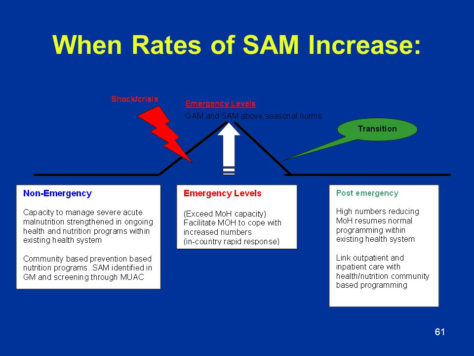 When Rates of SAM Increase: