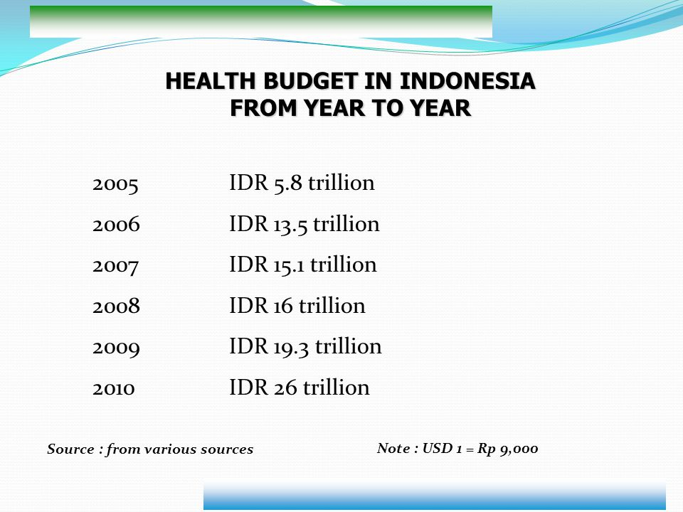 HEALTH BUDGET IN INDONESIA