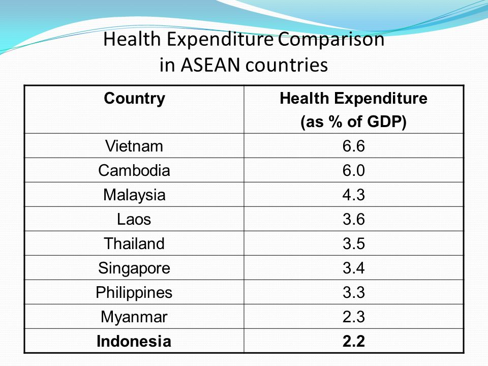 Health Expenditure Comparison in ASEAN countries