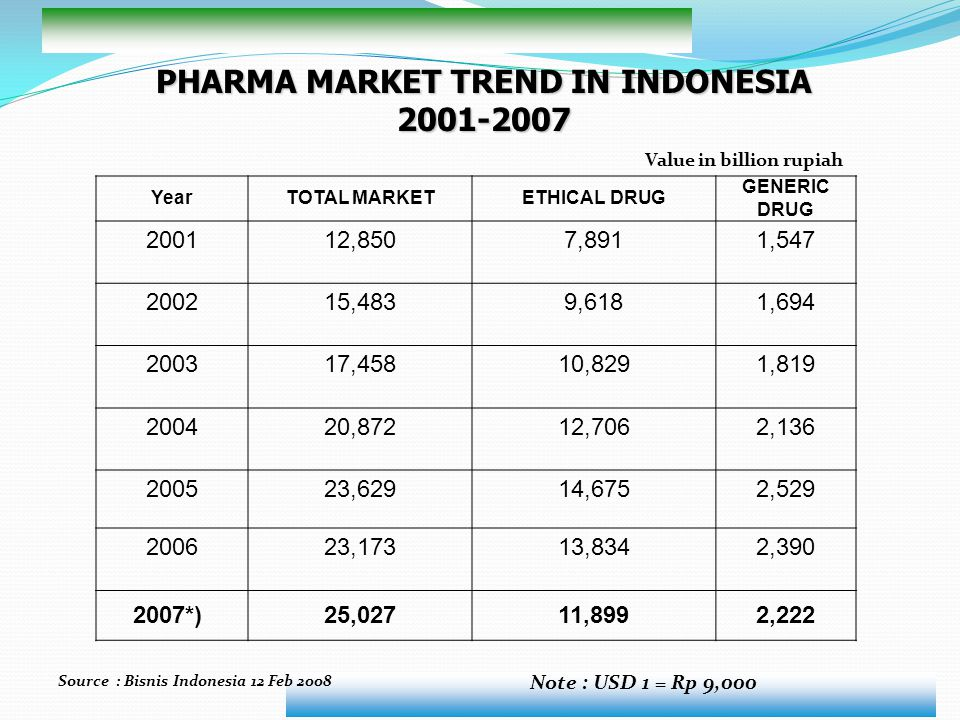 PHARMA MARKET TREND IN INDONESIA Value in billion rupiah
