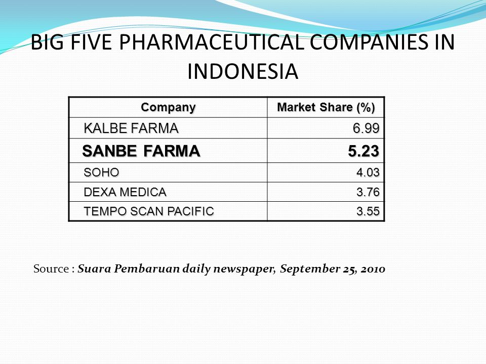 BIG FIVE PHARMACEUTICAL COMPANIES IN INDONESIA