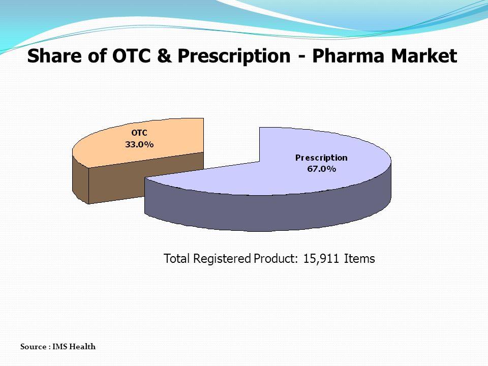 Share of OTC & Prescription - Pharma Market