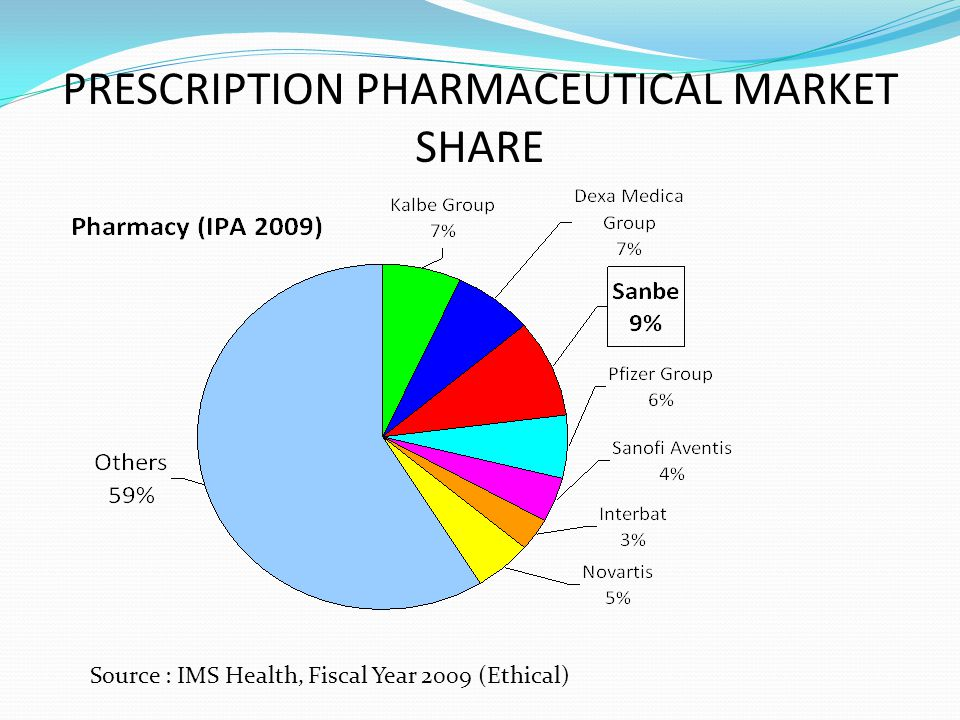 PRESCRIPTION PHARMACEUTICAL MARKET SHARE