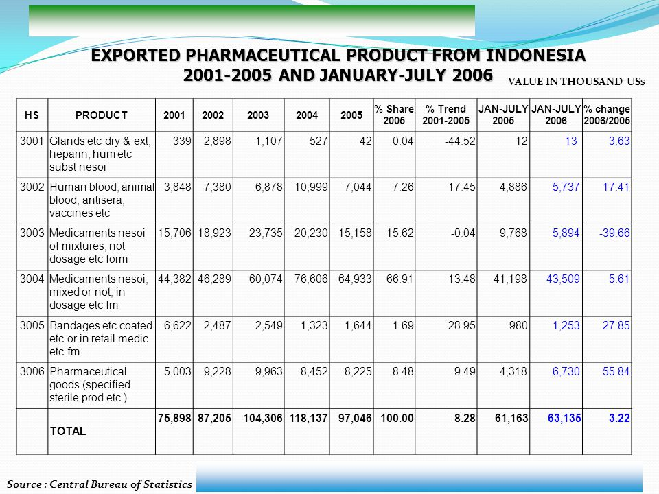 EXPORTED PHARMACEUTICAL PRODUCT FROM INDONESIA
