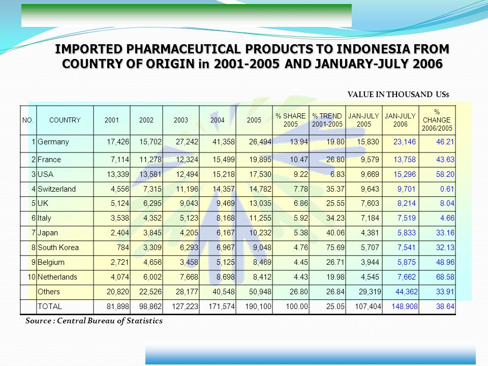 IMPORTED PHARMACEUTICAL PRODUCTS TO INDONESIA FROM COUNTRY OF ORIGIN in 2001-2005 AND JANUARY-JULY 2006