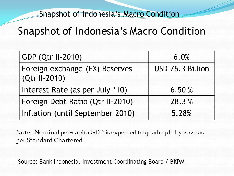 Snapshot of Indonesia's Macro Condition