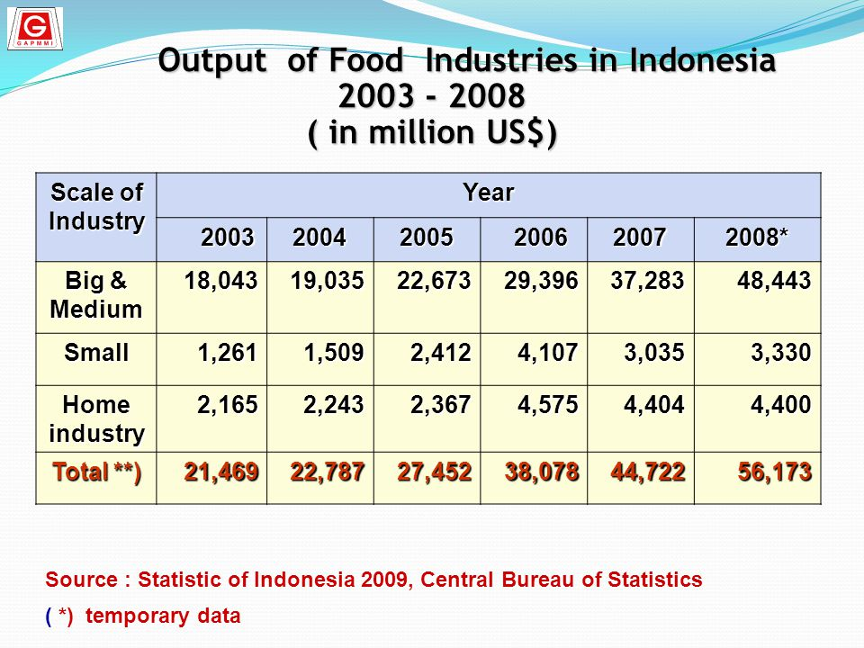 Output of Food Industries in Indonesia 2003 - 2008 ( in million US$)