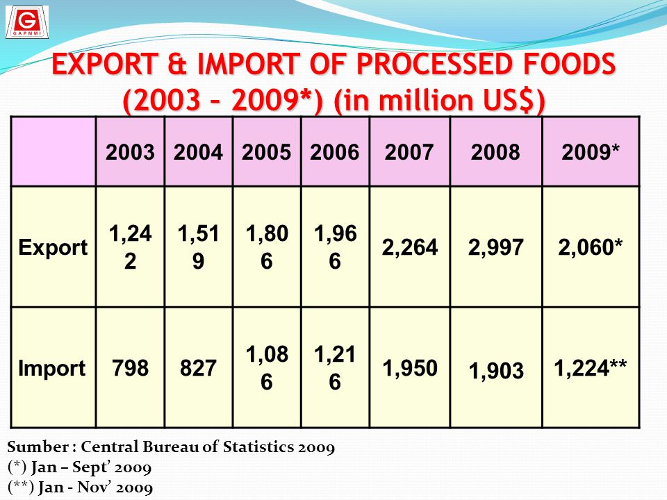 EXPORT & IMPORT OF PROCESSED FOODS (2003 – 2009*) (in million US$)