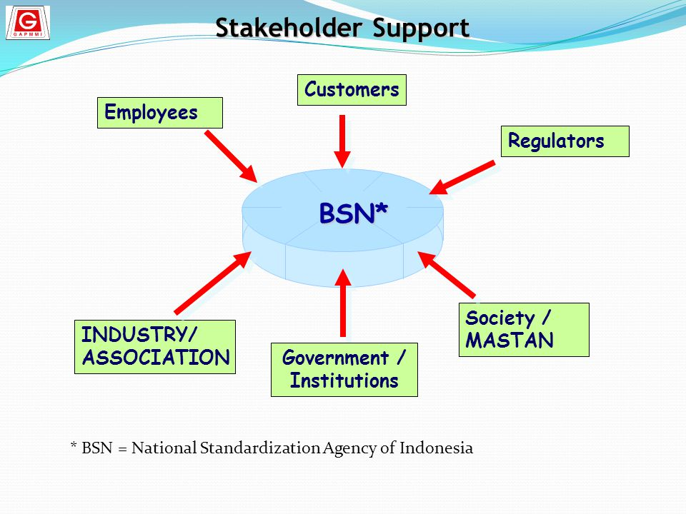 Stakeholder Support BSN* Customers Employees Regulators