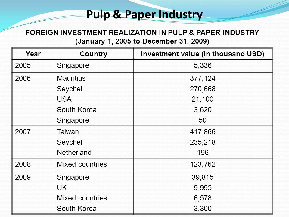 Pulp & Paper Industry FOREIGN INVESTMENT REALIZATION IN PULP & PAPER INDUSTRY. (January 1, 2005 to December 31, 2009)
