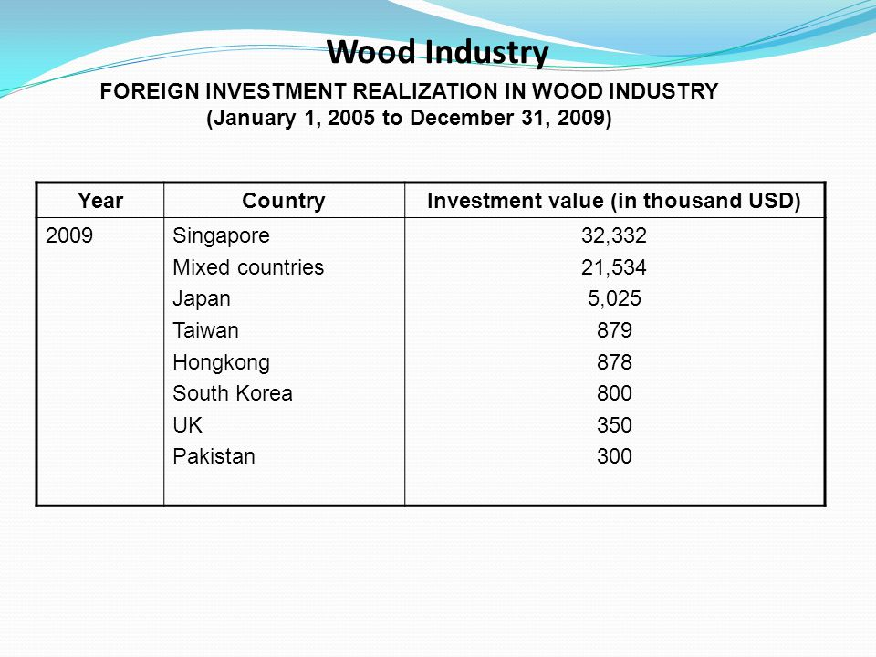 Wood Industry FOREIGN INVESTMENT REALIZATION IN WOOD INDUSTRY