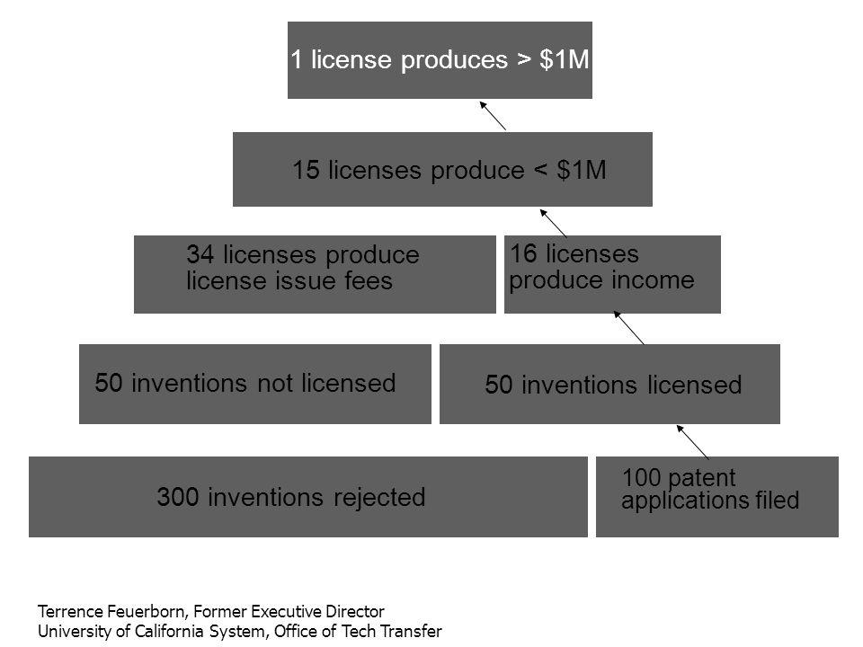 1 license produces > $1M