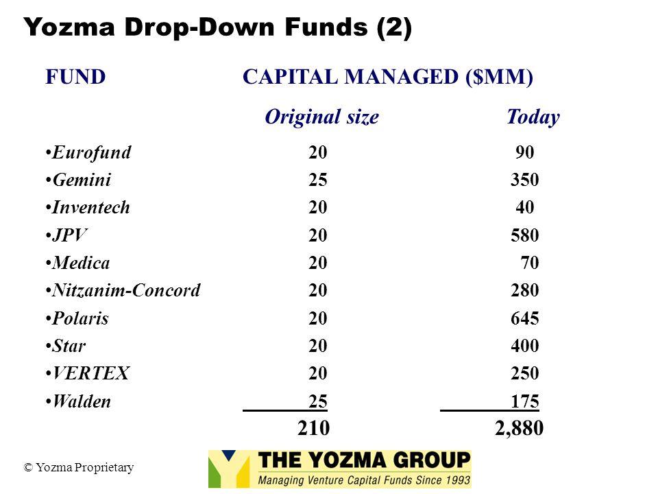 Yozma Drop-Down Funds (2)