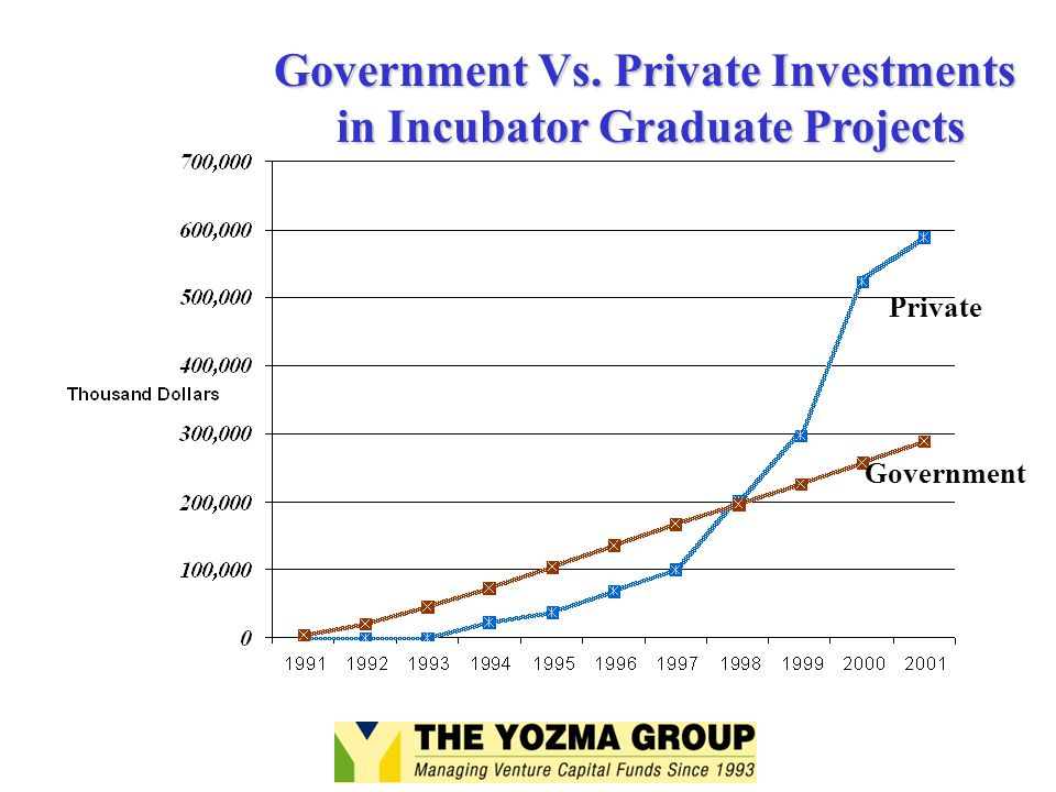 Government Vs. Private Investments in Incubator Graduate Projects