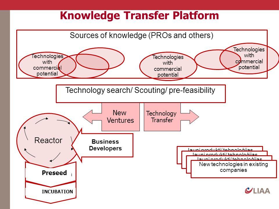Knowledge Transfer Platform